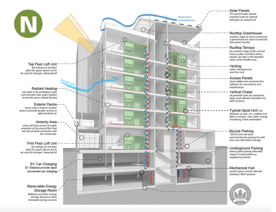 Buildings natural lofts for Green building features checklist